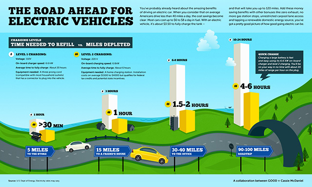 Good Infographic On Electric Cars Cassie Mcdaniel