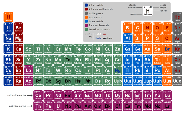detailed periodic table of elements Quotes
